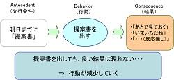 行動分析ABC分析